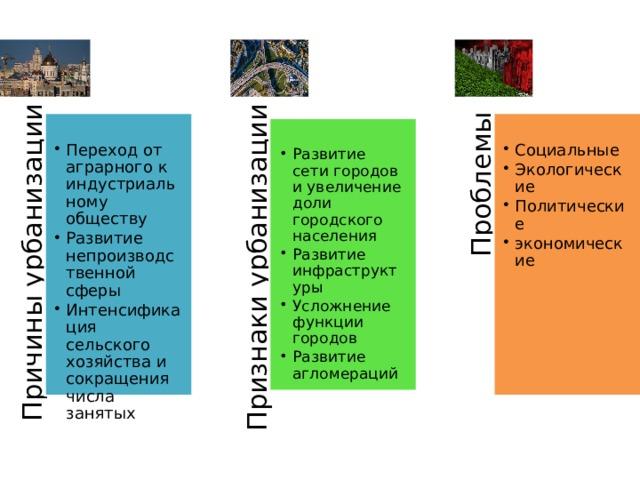 Причины урбанизации Признаки урбанизации Проблемы