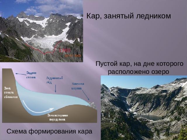 Кар, занятый ледником Пустой кар, на дне которого расположено озеро Схема формирования кара