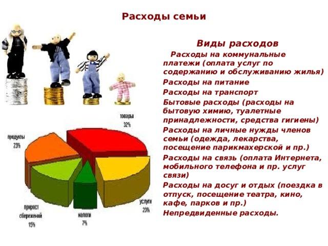 Расходы семьи Виды расходов  Расходы на коммунальные платежи (оплата услуг по содержанию и обслуживанию жилья)   Расходы на питание  Расходы на транспорт  Бытовые расходы (расходы на бытовую химию, туалетные принадлежности, средства гигиены)