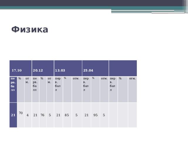Физика    перв.  % балл 21  17.10   отм. 70 перв.  4 % балл 20.12 21  76 отм. перв. 5  % балл 21 13.03 отм . 85  5 перв.  % 25.04 балл 21  отм . 95 перв. 5 % балл  отм.