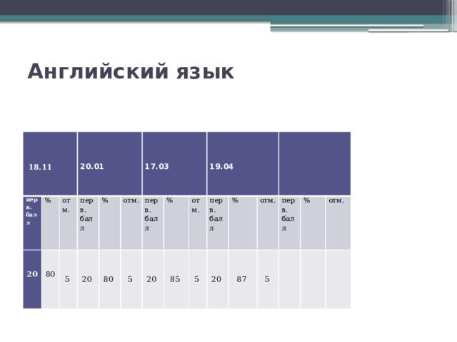 Английский язык     перв. балл 20 %   80  18.11 отм.  перв. 5  балл 20 % 20.01 отм. 80  5  перв. 20 балл %  85 17.03  отм.  перв. 5 балл  20 % 19.04 87  отм. 5 перв.  балл %  отм.