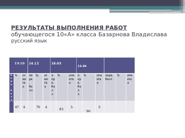 РЕЗУЛЬТАТЫ ВЫПОЛНЕНИЯ РАБОТ  обучающегося 10«А» класса Базарнова Владислава  русский язык   19.10 перв.  балл %  67   отметка 14.12 4 перв. балл  % отметка 70  16.03 4 перв. балл %    отметка 85  5 перв. балл 14.04  % отметка  5 перв. балл % 90   отметка
