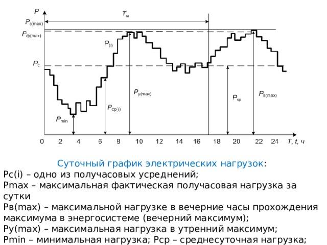 Суточный  график электрических нагрузок : Рс(i) – одно из получасовых усреднений; Рmax – максимальная фактическая получасовая нагрузка за сутки Рв(max) – максимальной нагрузке в вечерние часы прохождения максимума в энергосистеме (вечерний максимум); Pу(max) – максимальная нагрузка в утренний максимум; Pmin – минимальная нагрузка; Рср – среднесуточная нагрузка;
