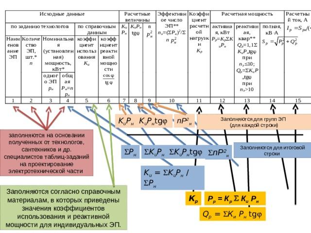 nP 2 н k u P н tg  Заполняются для групп ЭП k u P н (для каждой строки) заполняются на основании полученных от технологов, сантехников и др. специалистов таблиц-заданий на проектирование электротехнической части Заполняются для итоговой строки  nP 2 н  k u P н  k u P н tg   P н k u =  k u P н  /  P н Заполняются согласно справочным материалам, в которых приведены значения коэффициентов использования и реактивной мощности для индивидуальных ЭП. К р Р р = К р    К и  Р н Q р =  К и  Р н tg 