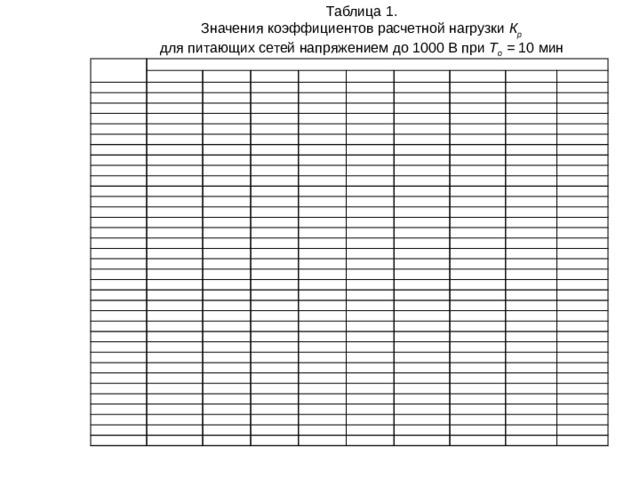 Таблица 1. Значения коэффициентов расчетной нагрузки К р  для питающих сетей напряжением до 1000 В при Т о = 10 мин n э Коэффициент использования К и 0,1 1 2 8,00 0,15 3 6,22 0,2 5,33 4,00 4,05 4 0,3 4,33 5 2,89 3,24 3,39 2,67 0,4 2,00 0,5 2,84 6 2,31 2,35 2,45 1,60 2,64 1,91 1,74 7 2,09 0,6 1,98 1,96 2,49 1,47 8 1,72 1,45 1,33 1,60 0,7 2,37 1,14 1,25 1,86 1,33 0,8 9 1,62 1,35 1,34 2,27 1,21 1,0 10 1,22 1,54 1,28 1,16 1,78 1,14 1,48 1,12 1,23 1,11 2,18 1,14 1,0 11 1,71 1,16 12 1,43 1,19 2,11 1,0 1,65 1,06 1,12 1,08 1,13 1,16 1,0 1,39 1,03 1,61 2,04 1,06 13 1,10 1,10 1,56 1,99 1,35 1,13 14 1,04 1,08 1,0 1,01 1,09 15 1,1 1,02 1,07 1,0 1,52 1,0 1,07 1,94 1,32 1,29 1,08 1,49 16 1,89 1,0 1,01 1,05 1,06 1,0 1,46 1,85 1,27 1,0 1,0 17 1,06 1,05 1,0 1,04 1,05 1,25 1,03 1,0 1,0 18 1,04 1,0 1,43 1,81 1,03 1,23 1,41 1,78 1,0 1,0 1,0 1,02 1,01 19 1,0 1,0 1,0 1,39 1,0 1,0 1,02 1,21 20 1,75 1,19 1,0 1,0 1,0 1,0 1,0 1,0 1,36 1,72 21 1,0 1,0 1,0 1,0 1,0 1,0 1,35 1,69 1,17 22 1,0 1,0 1,0 1,0 1,0 1,16 1,33 23 1,67 1,0 1,0 1,0 1,0 1,0 1,0 24 1,0 1,64 1,31 1,15 1,0 1,0 1,0 1,0 1,0 1,30 1,13 1,0 25 1,62 1,0 1,0 1,28 1,0 1,12 1,6 30 1,0 1,0 1,0 1,0 1,27 1,0 1,0 1,0 1,0 1,0 35 1,51 1,11 1,0 1,0 1,0 1,44 40 1,21 1,0 1,1 1,0 1,0 1,16 45 1,4 1,05 1,0 1,0 1,0 1,0 1,0 1,0 1,13 1,0 1,0 1,35 1,0 1,0 50 1,0 1,0 1,0 1,0 1,1 1,0 1,0 60 1,0 1,0 1,0 1,0 1,3 1,07 1,25 1,0 1,0 70 1,0 1,0 1,0 1,0 1,0 1,0 1,03 1,0 1,2 1,0 1,0 1,0 80 1,0 1,0 1,16 1,0 1,0 90 1,0 1,0 1,0 1,0 1,0 1,0 1,0 1,13 100 1,0 1,0 1,0 1,0 1,0 1,0 1,0 1,0 1,0 1,0 1,0 1,0 1,0 1,0 1,1 1,0 1,0 1,0 1,0 1,0 1,0 1,0 1,0 1,0 1,0 1,0 1,0 1,0 1,0 1,0 1,0 1,0 1,0 1,0 1,0 1,0 1,0 1,0 1,0 1,0 1,0 1,0 1,0 1,0 1,0 1,0 1,0 1,0 1,0 1,0 1,0 1,0