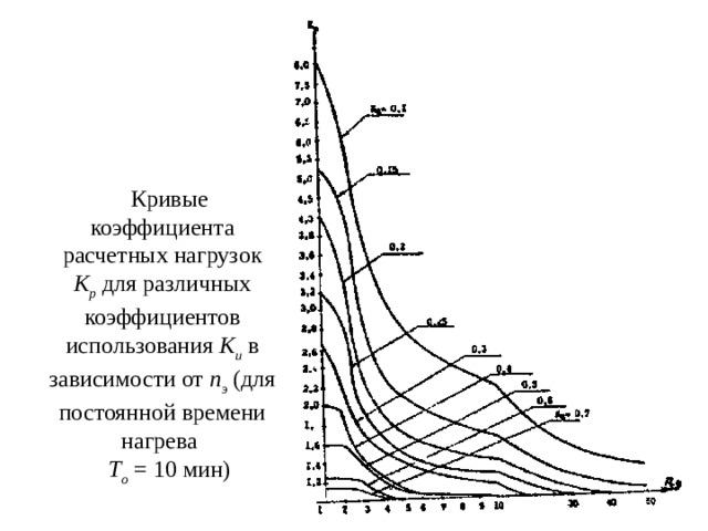 Кривые коэффициента расчетных нагрузок К р для различных коэффициентов использования К и в зависимости от n э (для постоянной времени нагрева Т о = 10 мин)