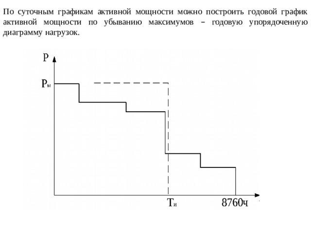 По суточным графикам активной мощности можно построить годовой график активной мощности по убыванию максимумов – годовую упорядоченную диаграмму нагрузок.