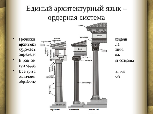 Единый архитектурный язык – ордерная система