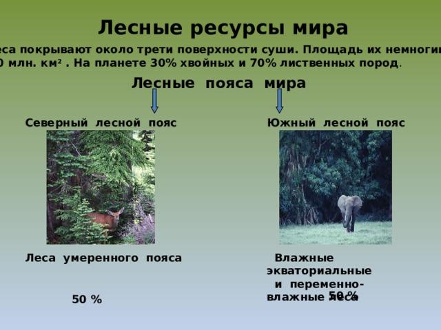 Лесные ресурсы мира Леса покрывают около трети поверхности суши. Площадь их немногим более  40 млн. км 2 . На планете 30% хвойных и 70% лиственных пород . Лесные пояса мира Северный лесной пояс  Южный лесной пояс Леса умеренного пояса  Влажные экваториальные  и переменно-влажные леса 50 % 50 %