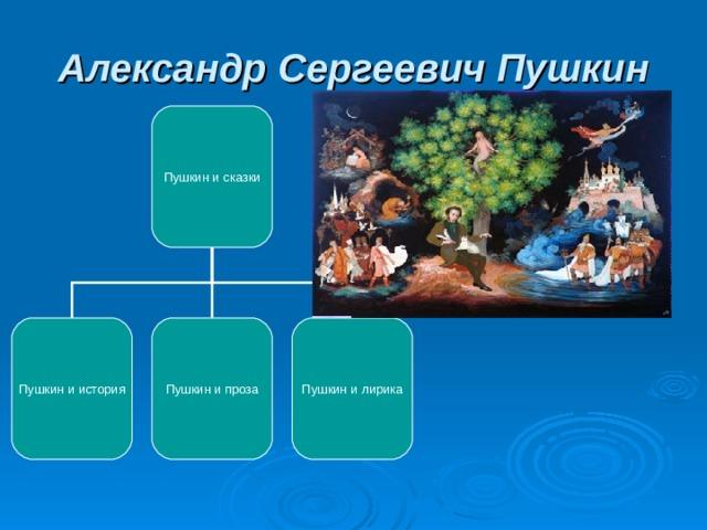 Александр Сергеевич Пушкин Пушкин и сказки Пушкин и история Пушкин и проза Пушкин и лирика