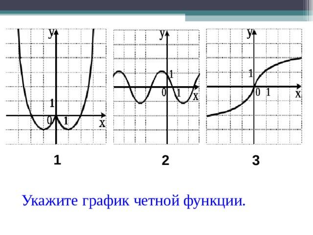 1 2 3 Укажите график четной функции.