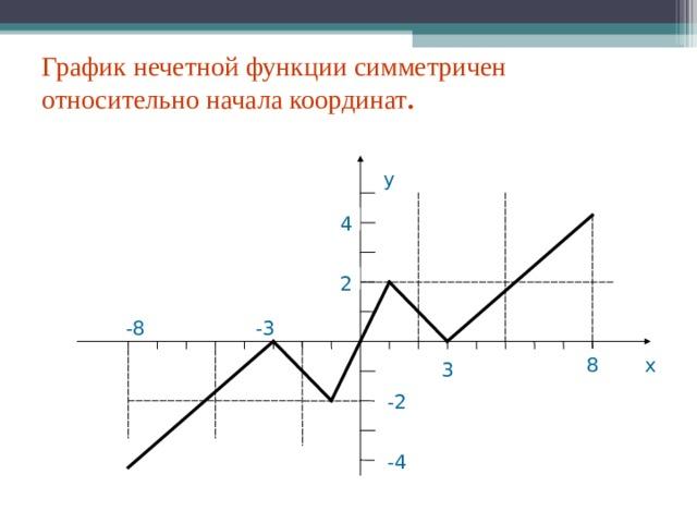 График нечетной функции симметричен относительно начала координат . у 4 2 -3 -8 8 х 3 -2 -4