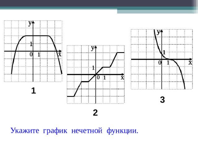 1 3 2 Укажите график нечетной функции.