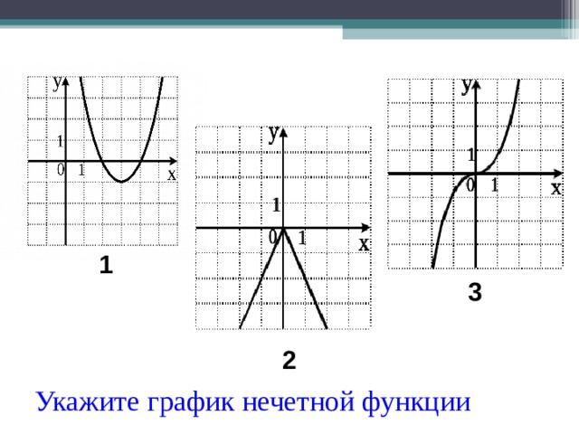 1 3 2 Укажите график нечетной функции
