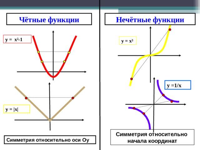 Чётные функции Нечётные функции y = x² -1 y = x ³  y = 1/х   y =   x   Симметрия относительно  начала координат Симметрия относительно оси О y