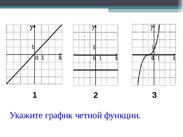 1 3 2 Укажите график четной функции.