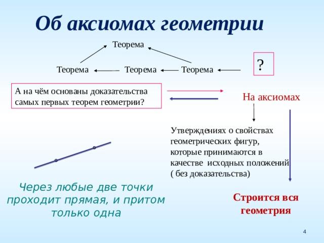 Об аксиомах геометрии Теорема  Теорема Теорема Теорема ? А на чём основаны доказательства самых первых теорем геометрии? На аксиомах Утверждениях о свойствах геометрических фигур, которые принимаются в качестве исходных положений ( без доказательства) Через любые две точки проходит прямая, и притом только одна Строится вся геометрия
