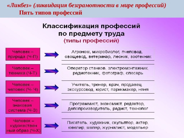 «Ликбез» (ликвидация безграмотности в мире профессий)  Пять типов профессий