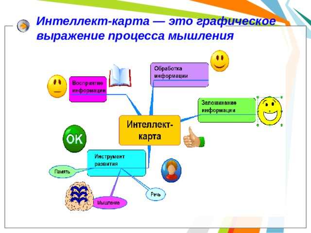 Интеллект-карта — это графическое выражение процесса мышления