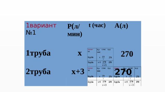 1вариант 1вариант 1труба № 1 1труба Р ( л/ № 1 Р ( л/  х мин)  х мин) t (час) 2труба 2труба t (час) А(л)   х+3    А(л)    х+3  270   270   270