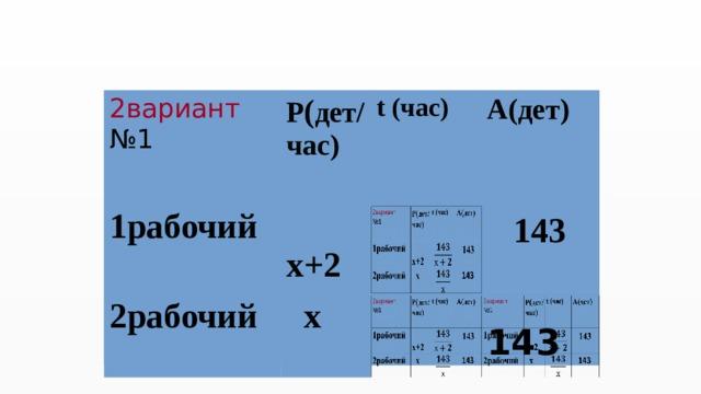 2вариант 2вариант 1рабочий Р ( дет/ № 1 1рабочий № 1 Р ( дет/  х+2  х+2 час) час) t (час) t (час) 2рабочий 2рабочий А(дет)   х   х А(дет)    143   143   143