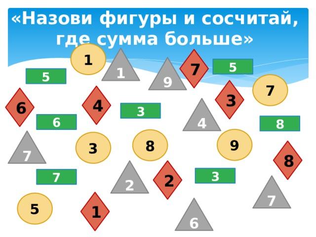 «Назови фигуры и сосчитай, где сумма больше» 1 1 7 9 5 5 7 3 4 6 4 3 6 8 9 8 7 3 8 2 2 3 7 7 1 5 6