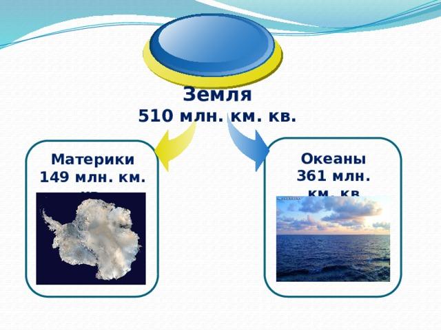 Земля 510 млн. км. кв. Океаны 361 млн. км. кв Материки 149 млн. км. кв.