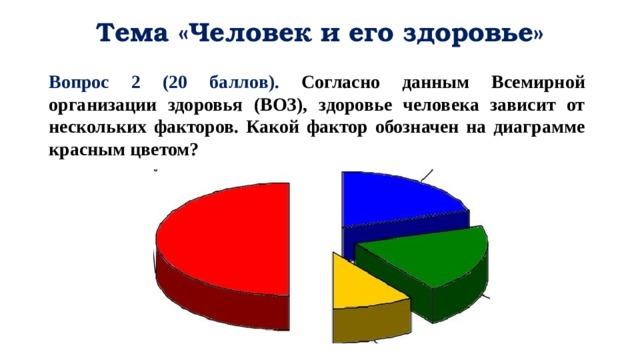 Тема «Человек и его здоровье» Вопрос 2 (20 баллов). Согласно данным Всемирной организации здоровья (ВОЗ), здоровье человека зависит от нескольких факторов. Какой фактор обозначен на диаграмме красным цветом?