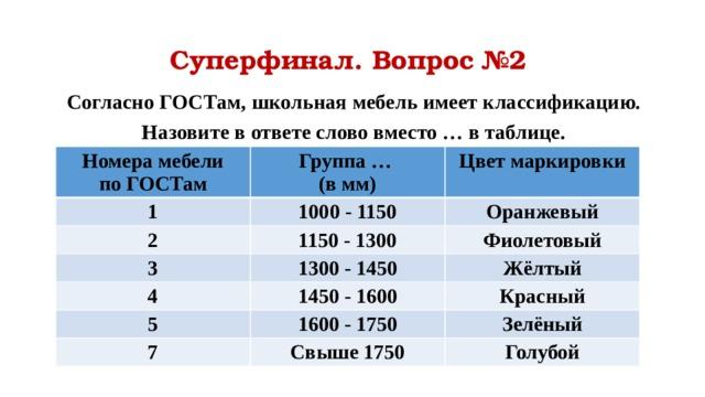 Суперфинал. Вопрос №2 Согласно ГОСТам, школьная мебель имеет классификацию. Назовите в ответе слово вместо … в таблице.  Номера мебели по ГОСТам Группа … 1 (в мм) Цвет маркировки 1000 - 1150 2 1150 - 1300 Оранжевый 3 4 Фиолетовый 1300 - 1450 1450 - 1600 Жёлтый 5 Красный 1600 - 1750 7 Свыше 1750 Зелёный Голубой