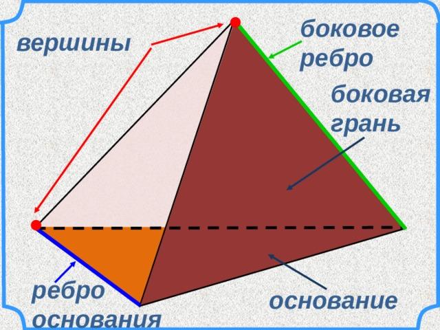 боковое ребро вершины боковая грань ребро основания основание