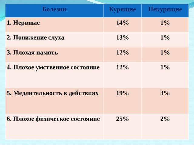 Болезни 1. Нервные Курящие 14% 2. Понижение слуха Некурящие 3. Плохая память 13% 1% 12% 1% 4. Плохое умственное состояние 1% 12% 5. Медлительность в действиях 19% 6. Плохое физическое состояние 1% 25% 3% 2%