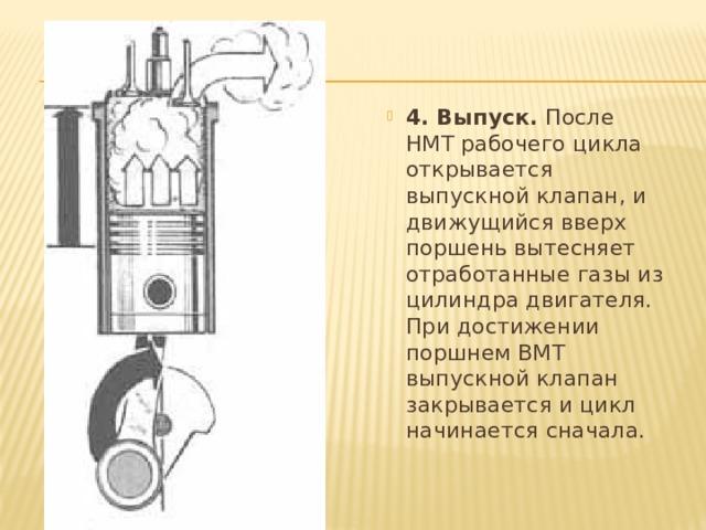 4. Выпуск. После НМТ рабочего цикла открывается выпускной клапан, и движущийся вверх поршень вытесняет отработанные газы из цилиндра двигателя. При достижении поршнем ВМТ выпускной клапан закрывается и цикл начинается сначала.