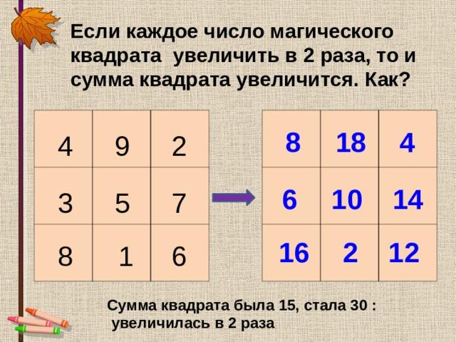 Если каждое число магического квадрата увеличить в 2 раза, то и сумма квадрата увеличится. Как?                   4 18 8 2 9 4 10 6 14 3 5 7 2 16 12 1 6 8 Сумма квадрата была 15, стала 30 :  увеличилась в 2 раза