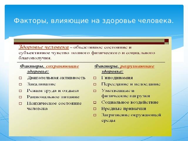 Факторы, влияющие на здоровье человека.