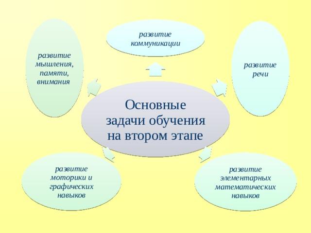 развитие мышления, памяти, внимания развитие коммуникации развитие речи Основные задачи обучения на втором этапе развитие моторики и графических навыков развитие элементарных математических навыков
