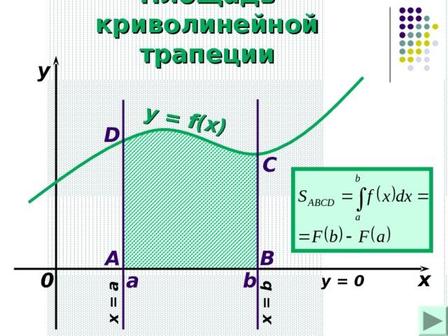 y = f(x) x = a x = b Площадь криволинейной трапеции y D C A B x 0 b  a y = 0