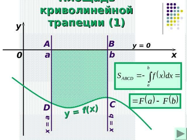 y = f(x) x = a x = b Площадь криволинейной трапеции (1) y A B y = 0  a b x 0 C D