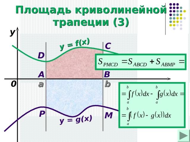y = f(x) y = g(x) Площадь криволинейной трапеции (3) y C D A B 0 b x a P M