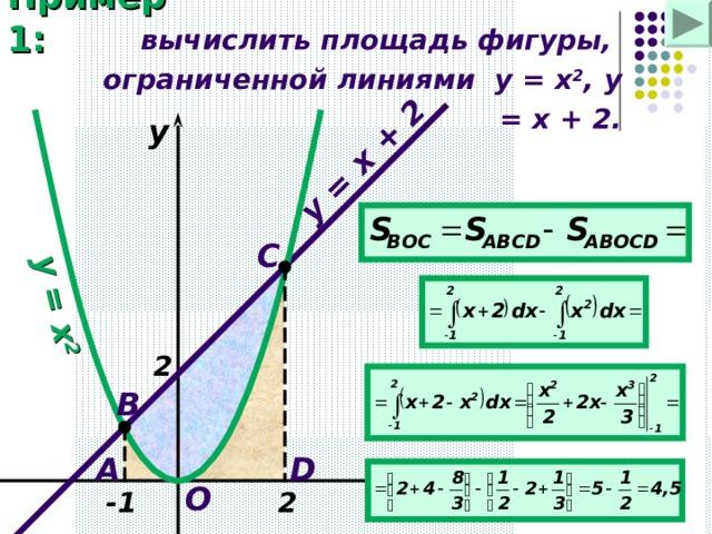 y = x 2 y = x + 2 Пример 1: вычислить площадь фигуры, ограниченной линиями   y = x 2 , y = x + 2. y C 2 B A D O x -1 2