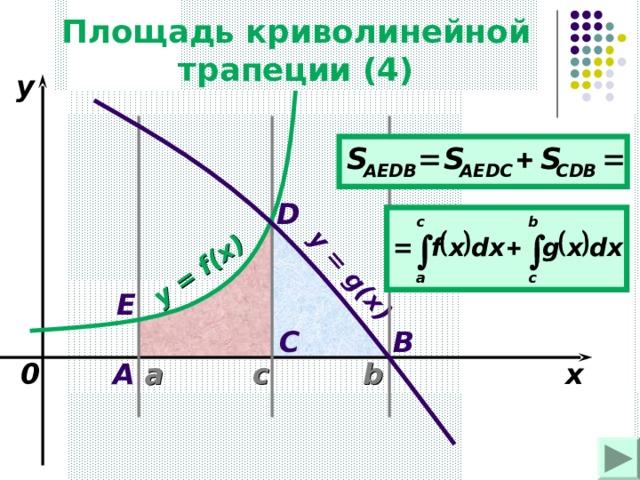 Площадь криволинейной трапеции ( 4 ) y = f(x) y = g(x) y D Е B C a A 0 с x b