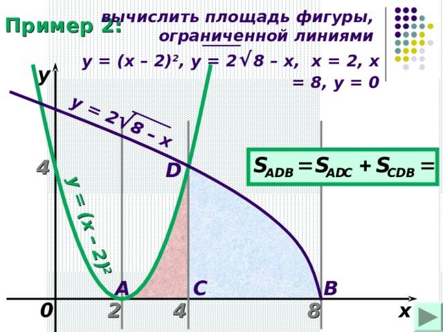 y = (x – 2 ) 2 y = 2 √ 8 – x вычислить площадь фигуры, ограниченной линиями   y = ( x – 2) 2 , y = 2  √  8 – x , х = 2, х = 8, у = 0 Пример 2: y 4 D B C A 4 0 x 8 2