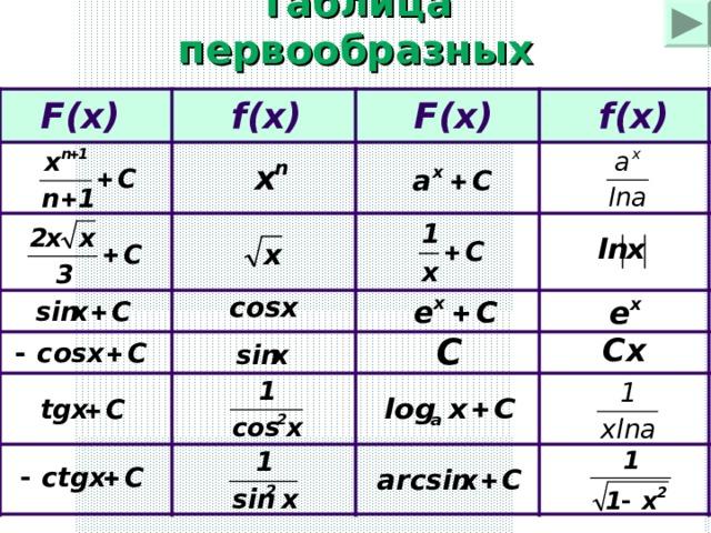F(x) F(x) f(x) Таблица первообразных f(x) f(x) F(x) F(x)