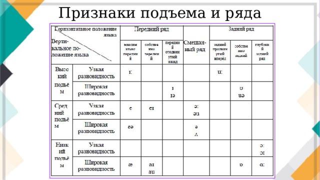 Признаки подъема и ряда