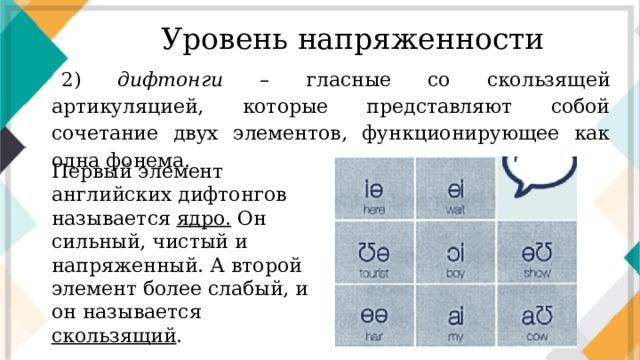 Уровень напряженности 2) дифтонги – гласные со скользящей артикуляцией, которые представляют собой сочетание двух элементов, функционирующее как одна фонема. Первый элемент английских дифтонгов называется ядро. Он сильный, чистый и напряженный. А второй элемент более слабый, и он называется скользящий .