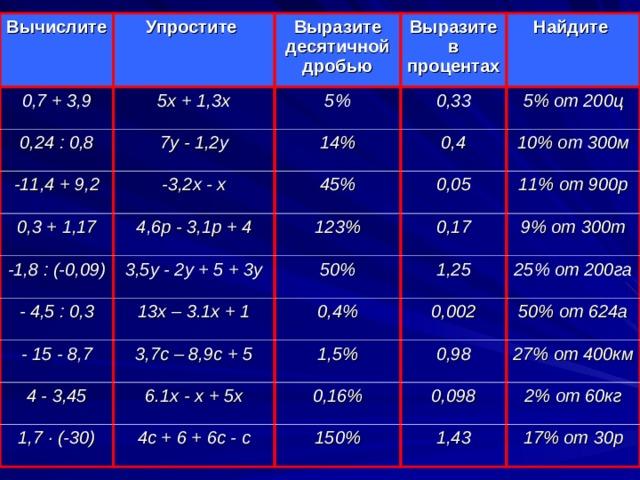 Вычислите 0,7 + 3,9 Упростите 5х + 1,3х Выразите десятичной дробью 0,24 : 0,8 Выразите в процентах 5% 7у - 1,2у -11,4 + 9,2 -3,2х - х Найдите 0,33 0,3 + 1,17 14% 4,6р - 3,1р + 4 -1,8 : (-0,09) 5% от 200ц 45% 0,4 - 4,5 : 0,3 3,5у - 2у + 5 + 3у 10% от 300м 123% 0,05 13х – 3.1х + 1 - 15 - 8,7 50% 0,17 11% от 900р 1,25 4 - 3,45 9% от 300т 0,4% 3,7с – 8,9с + 5 1,7 · (-30) 6.1х - х + 5х 0,002 25% от 200га 1,5% 50% от 624а 4с + 6 + 6с - с 0,98 0,16% 27% от 400км 0,098 150% 2% от 60кг 1,43 17% от 30р