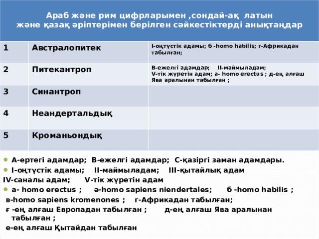 Араб және рим цифрларымен ,сондай-ақ латын және қазақ әріптерімен берілген сәйкестіктерді анықтаңдар  1 Австралопитек 2 I -оңтүстік адамы;  б -homo habilis ;  г-Африкадан табылған;  Питекантроп 3 В-ежелгі адамдар; II -маймыладам; V -тік жүретін адам; а- homo erectus ; д-ең алғаш Ява аралынан табылған ; Синантроп 4 5   Неандертальдық  Кроманьондық А-ертегі адамдар;  В-ежелгі адамдар;  С-қазіргі заман адамдары. I -оңтүстік адамы; II -маймыладам; III -қытайлық адам IV- саналы адам; V -тік жүретін адам а- homo erectus ;  ә- homo sapiens niendertales ;  б -homo habilis ;  в- homo sapiens kromenones ;  г-Африкадан табылған;   ғ  -ең алғаш Европадан табылған ;  д-ең алғаш Ява аралынан табылған ;  е-ең алғаш Қытайдан табылған