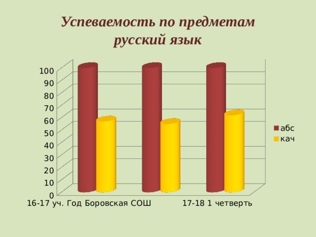 Успеваемость по предметам  русский язык