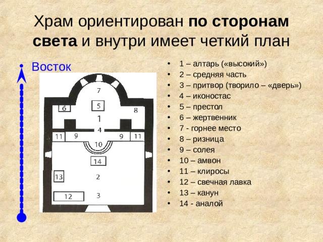 Храм ориентирован по сторонам света и внутри имеет четкий план