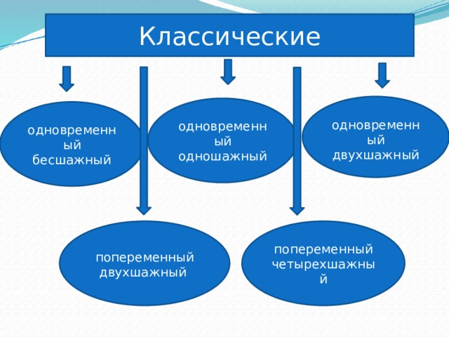 Классические одновременный двухшажный   одновременный одношажный одновременный бесшажный попеременный четырехшажный попеременный двухшажный