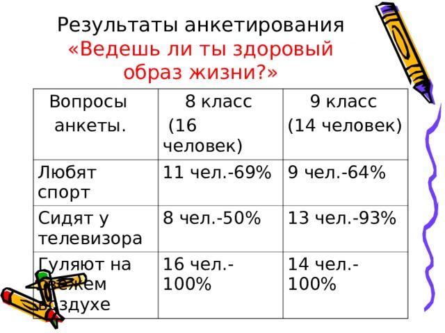 Результаты анкетирования  «Ведешь ли ты здоровый образ жизни?»  Вопросы  анкеты.  8 класс  (16 человек) Любят спорт  9 класс (14 человек) 11 чел.-69% Сидят у телевизора 8 чел.-50% 9 чел.-64% Гуляют на свежем воздухе 13 чел.-93% 16 чел.-100% 14 чел.-100%